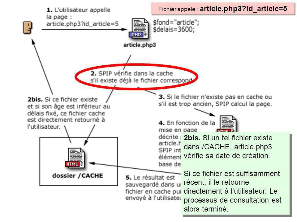 2bis. Si un tel fichier existe dans /CACHE, article.php3 vérifie sa date de création.