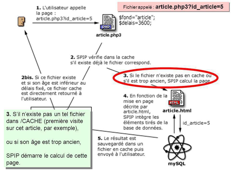 3. Sil nexiste pas un tel fichier dans /CACHE (première visite sur cet article, par exemple), ou si son âge est trop ancien, SPIP démarre le calcul de