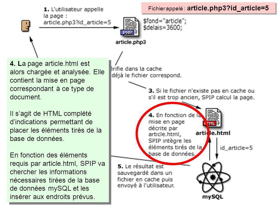 4. La page article.html est alors chargée et analysée.