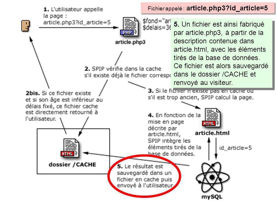5. Un fichier est ainsi fabriqué par article.php3, à partir de la description contenue dans article.html, avec les éléments tirés de la base de donnée