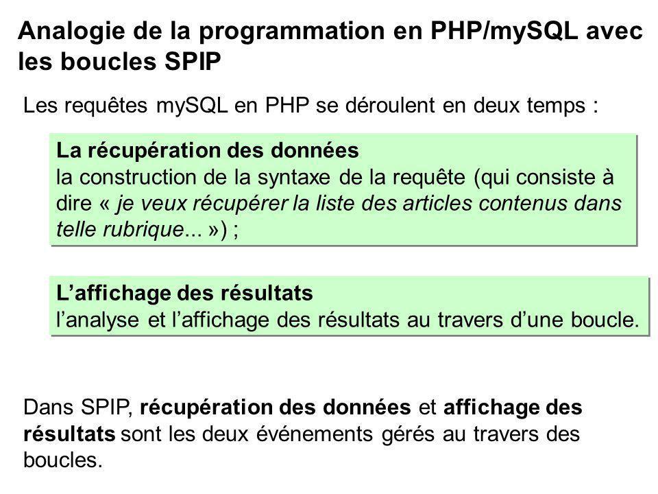Analogie de la programmation en PHP/mySQL avec les boucles SPIP La récupération des données la construction de la syntaxe de la requête (qui consiste à dire « je veux récupérer la liste des articles contenus dans telle rubrique...