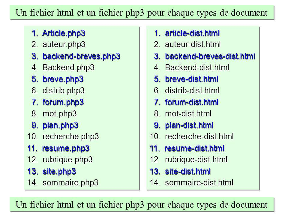 1. article-dist.html 1. article-dist.html 2. auteur-dist.html 2. auteur-dist.html 3. backend-breves-dist.html 3. backend-breves-dist.html 4. Backend-d