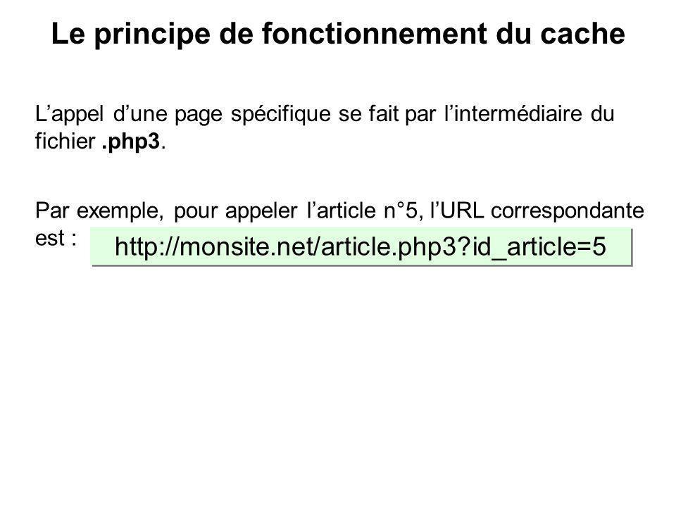 Variable $fond = nom du fichier qui contient la description de la mise en page (le squelette), soit ici : article.html.