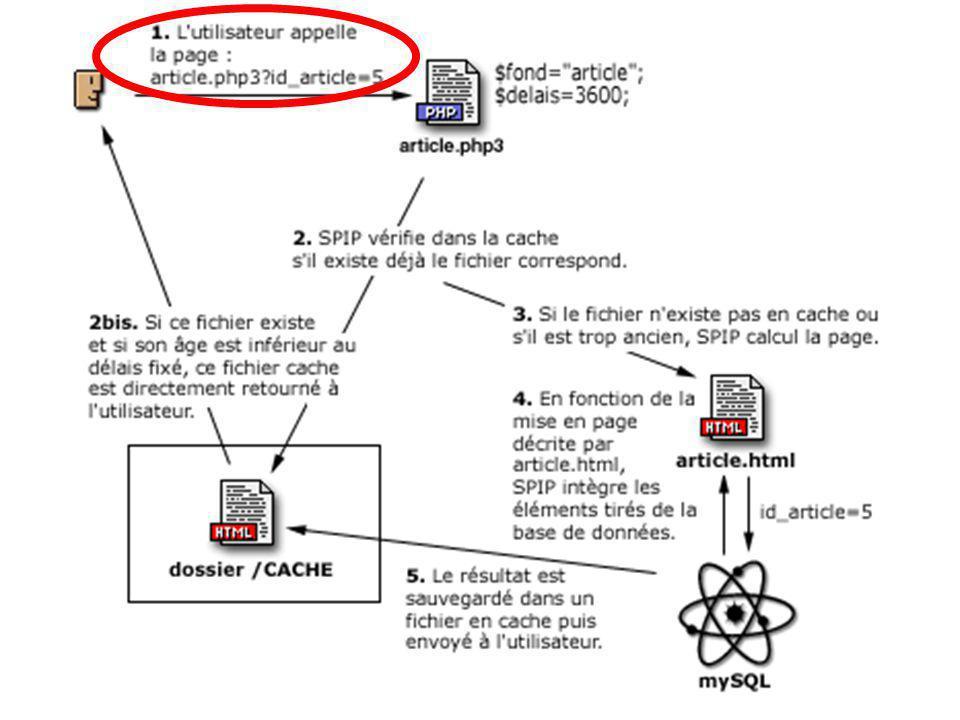 1.Le fichier appelé est donc article.php3, avec en paramètre id_article=5.
