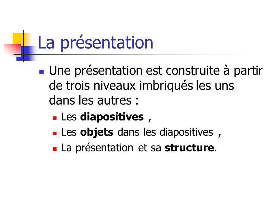 La présentation Une présentation est construite à partir de trois niveaux imbriqués les uns dans les autres : Les diapositives, Les objets dans les di