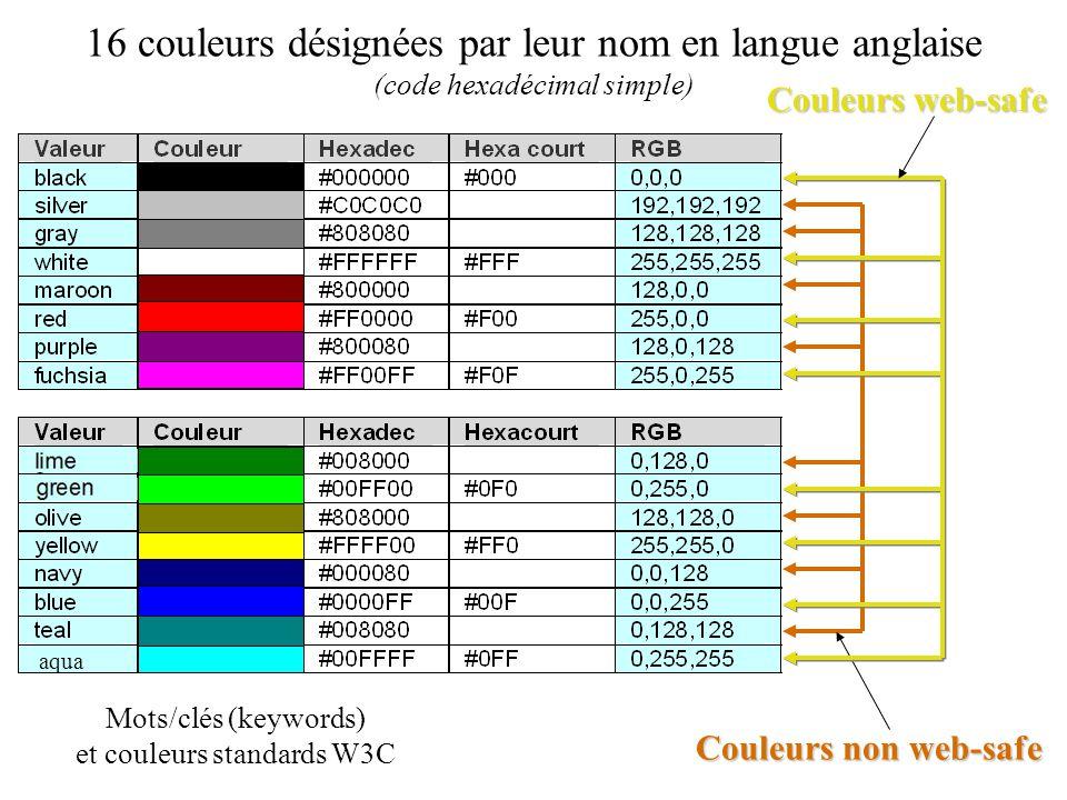 16 couleurs désignées par leur nom en langue anglaise (code hexadécimal simple) Couleurs non web-safe Couleurs web-safe Mots/clés (keywords) et couleu