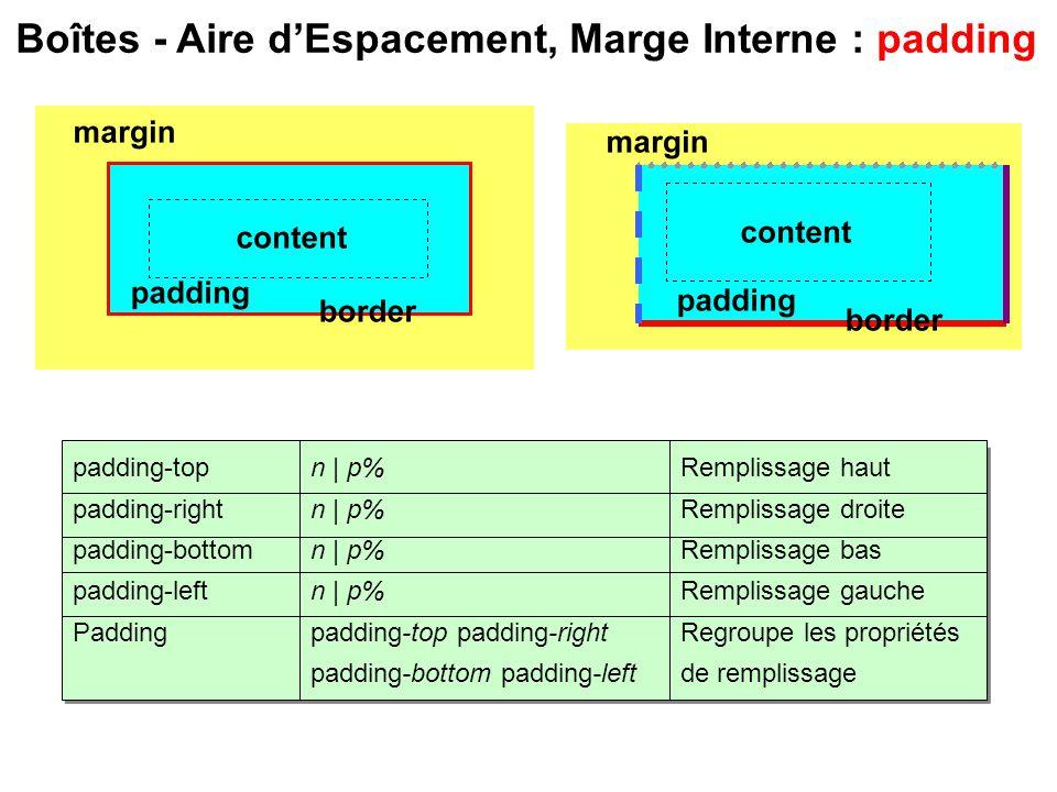 Boîtes - Aire dEspacement, Marge Interne : padding Remplissage haut Remplissage droite Remplissage bas Remplissage gauche Regroupe les propriétés de r
