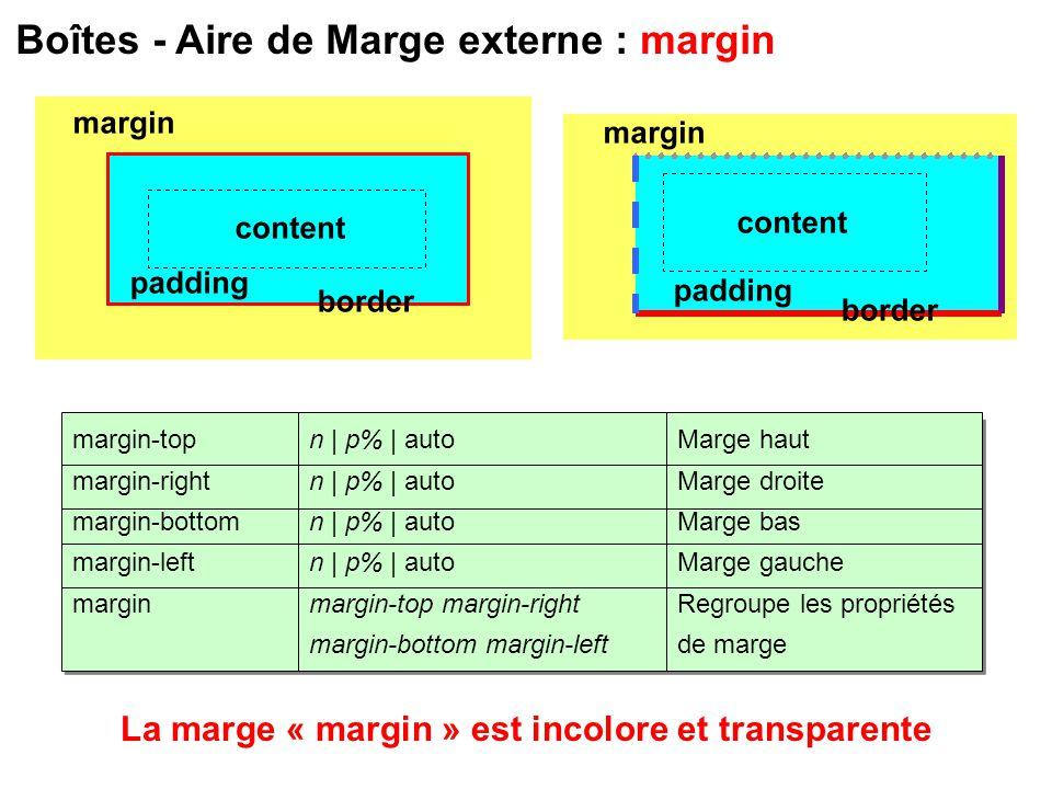 Boîtes - Aire de Marge externe : margin Marge haut Marge droite Marge bas Marge gauche Regroupe les propriétés de marge margin-top margin-right margin