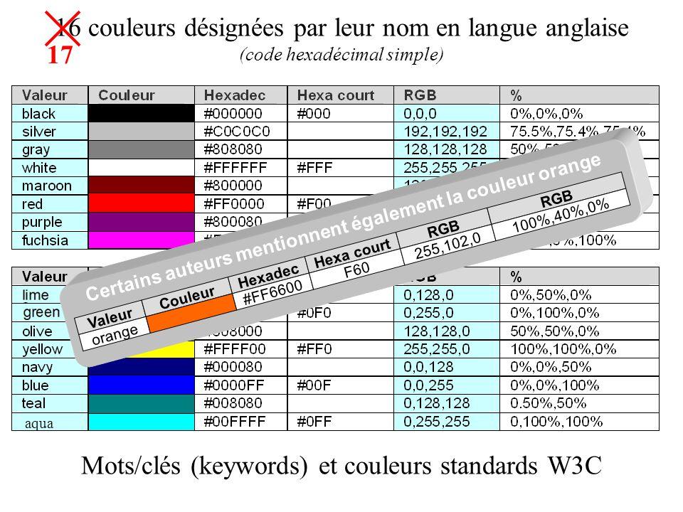 16 couleurs désignées par leur nom en langue anglaise (code hexadécimal simple) Mots/clés (keywords) et couleurs standards W3C aqua Valeur Couleur Hex