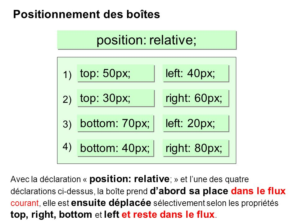 Positionnement des boîtes position: relative; Avec la déclaration « position: relative ; » et lune des quatre déclarations ci-dessus, la boîte prend d