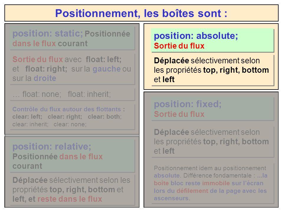 Positionnement, les boîtes sont : position: relative; Positionnée dans le flux courant Déplacée sélectivement selon les propriétés top, right, bottom