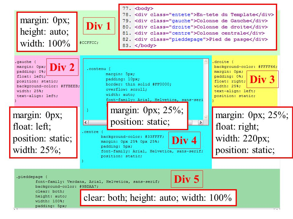 Div 1 Div 2 Div 4 Div 3 Div 5 margin: 0px; float: left; position: static; width: 25%; margin: 0px; height: auto; width: 100% margin: 0px; 25%; positio
