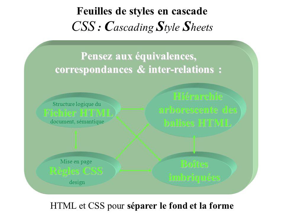 Pensez aux équivalences, correspondances & inter-relations : Boîtes imbriquées Hiérarchie arborescente des balises HTML Feuilles de styles en cascade