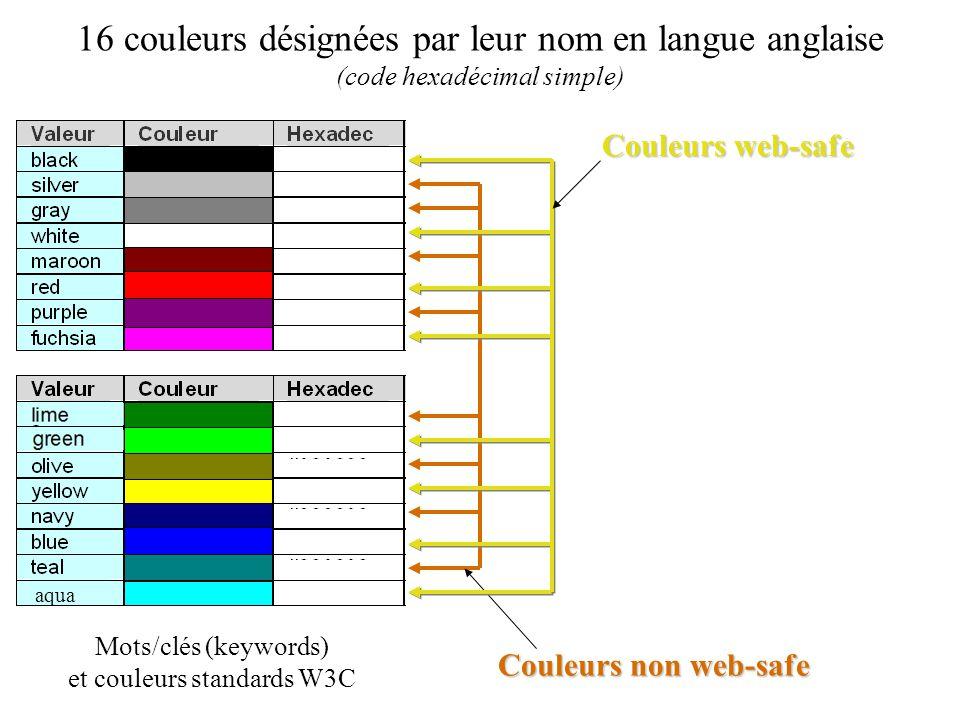 16 couleurs désignées par leur nom en langue anglaise (code hexadécimal simple) Mots/clés (keywords) et couleurs standards W3C Couleurs non web-safe C