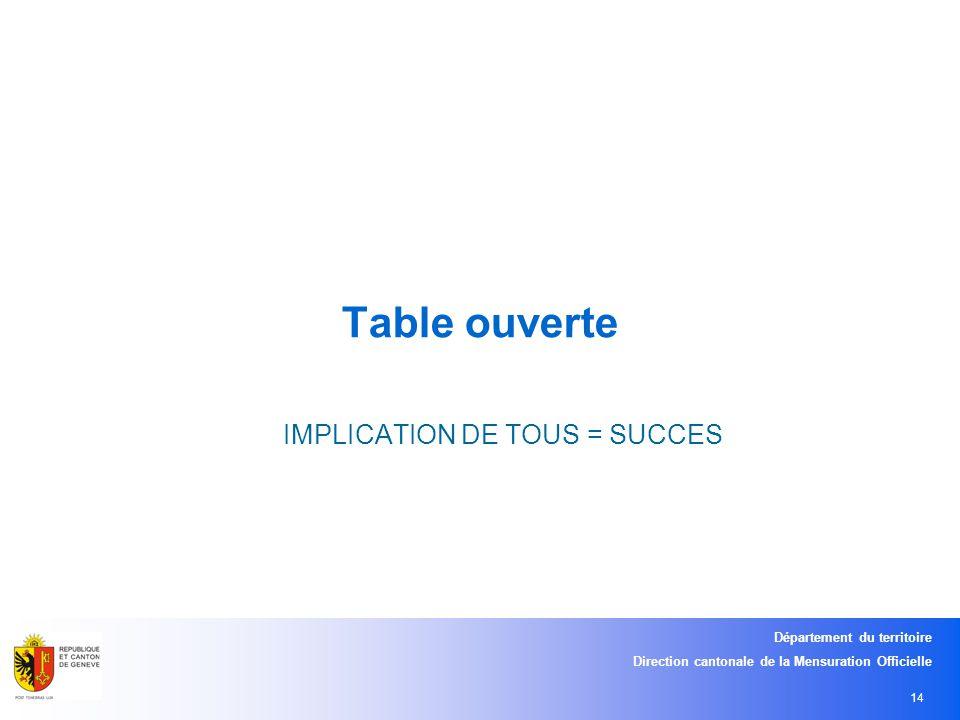 Département du territoire Direction cantonale de la Mensuration Officielle 14 Table ouverte IMPLICATION DE TOUS = SUCCES