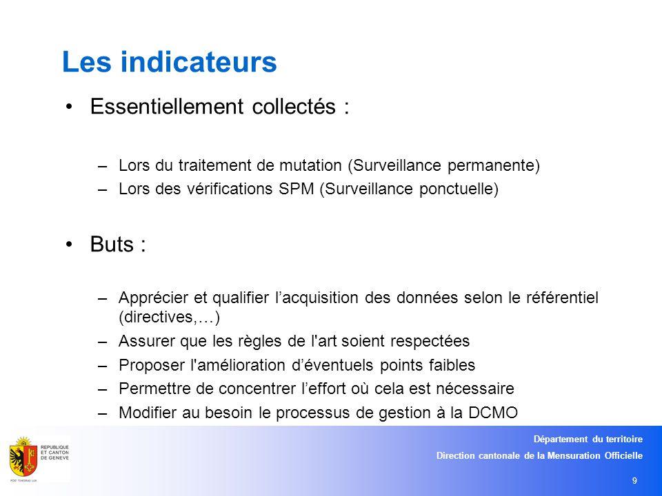 Département du territoire Direction cantonale de la Mensuration Officielle 10 Que regarde ton .