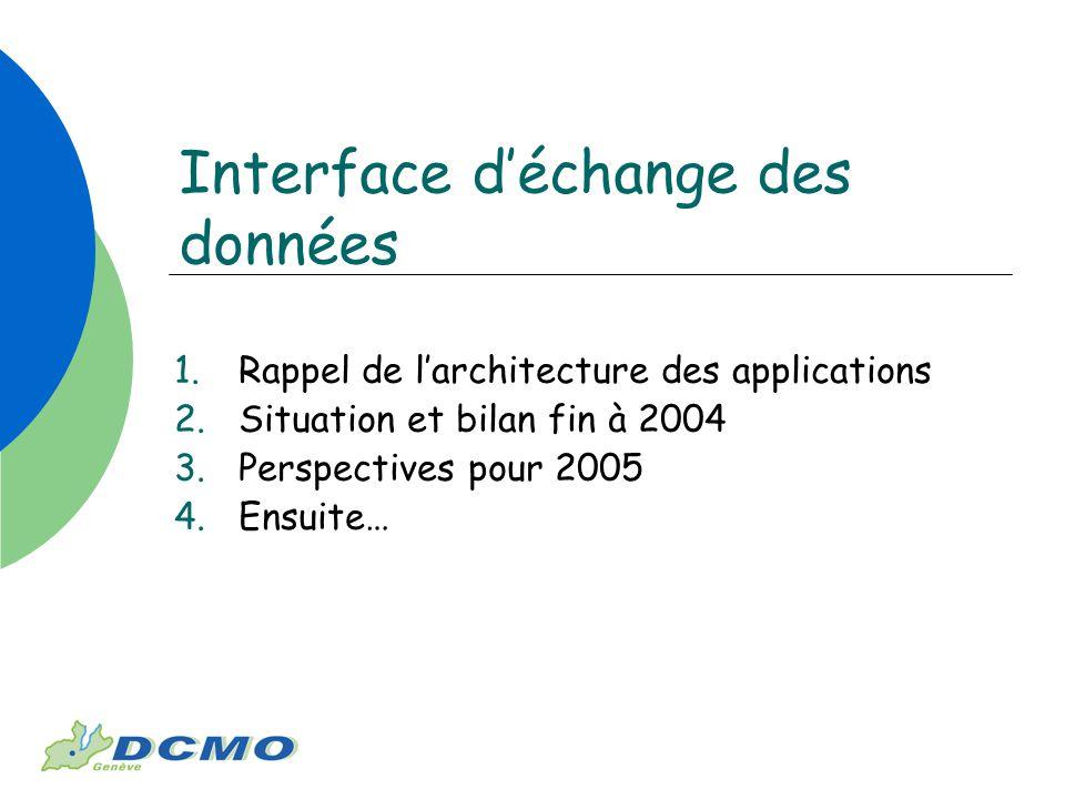 Interface déchange des données 1.Rappel de larchitecture des applications 2.Situation et bilan fin à 2004 3.Perspectives pour 2005 4.Ensuite…