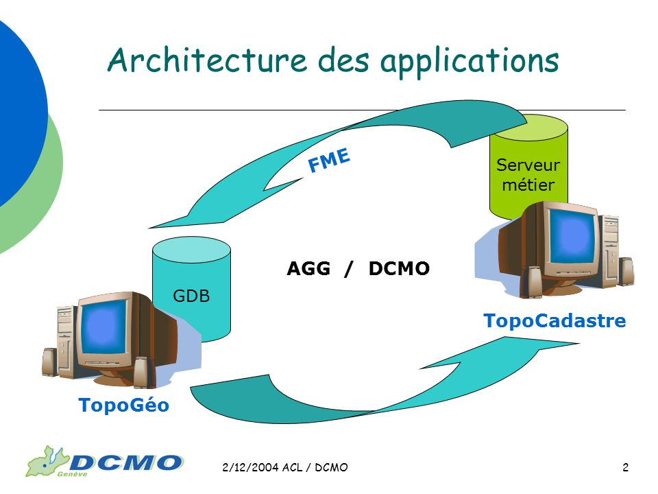 2/12/2004 ACL / DCMO 2 Architecture des applications GDB Serveur métier TopoGéo TopoCadastre FME AGG / DCMO