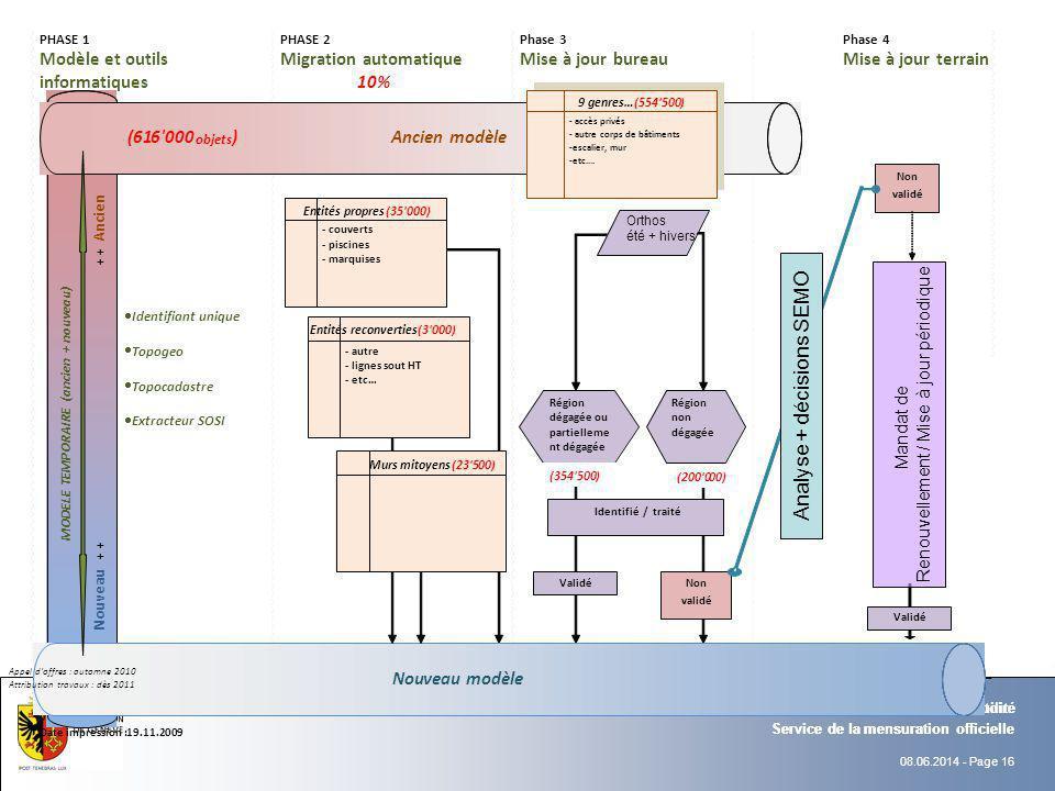 08.06.2014 - Page 16 Service de la mensuration officielle Département de l'intérieur et de la mobilité Service de la mensuration officielle Départemen