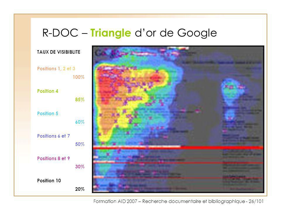 Formation AID 2007 – Recherche documentaire et bibliographique - 26/101 R-DOC – Triangle dor de Google TAUX DE VISIBIBLITE Positions 1, 2 et 3 100% Po