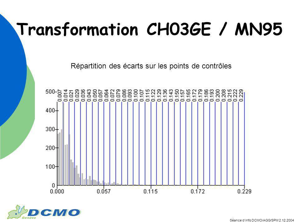 Séance dinfo DCMO/AGG/SPM 2.12.2004 Transformation CH03GE / MN95 Répartition des écarts sur les points de contrôles