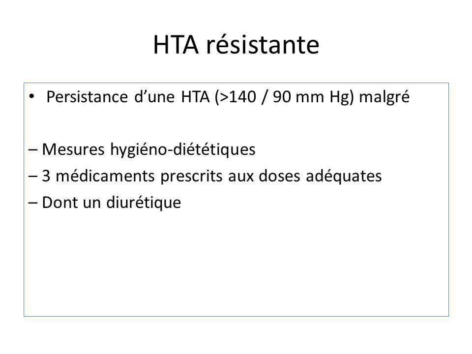 Persistance dune HTA (>140 / 90 mm Hg) malgré – Mesures hygiéno-diététiques – 3 médicaments prescrits aux doses adéquates – Dont un diurétique