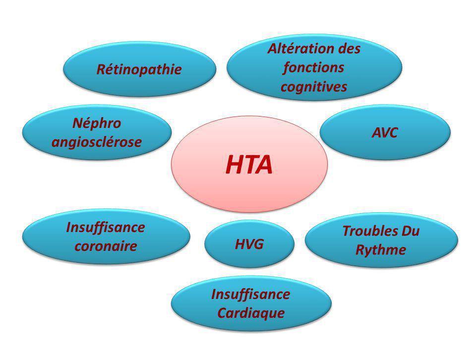 HTA HVG Troubles Du Rythme Insuffisance coronaire Insuffisance Cardiaque Rétinopathie Néphro angiosclérose Néphro angiosclérose Altération des fonctio