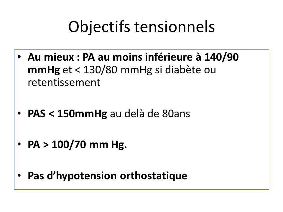 Objectifs tensionnels Au mieux : PA au moins inférieure à 140/90 mmHg et < 130/80 mmHg si diabète ou retentissement PAS < 150mmHg au delà de 80ans PA