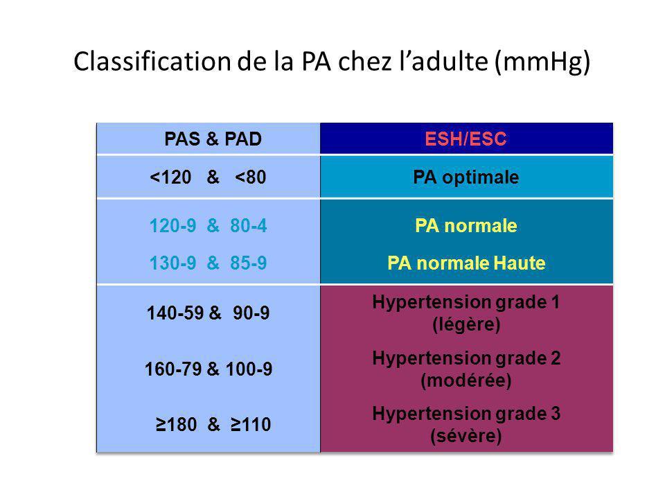 Classification de la PA chez ladulte (mmHg)