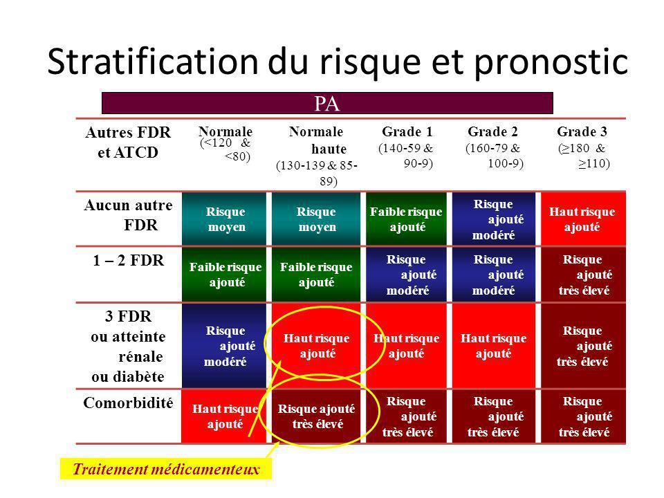 Stratification du risque et pronostic Autres FDR et ATCD Normale (<120 & <80) Normale haute (130-139 & 85- 89) Grade 1 (140-59 & 90-9) Grade 2 (160-79