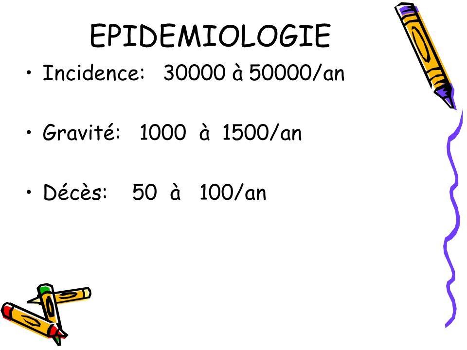 EPIDEMIOLOGIE Incidence: 30000 à 50000/an Gravité: 1000 à 1500/an Décès: 50 à 100/an