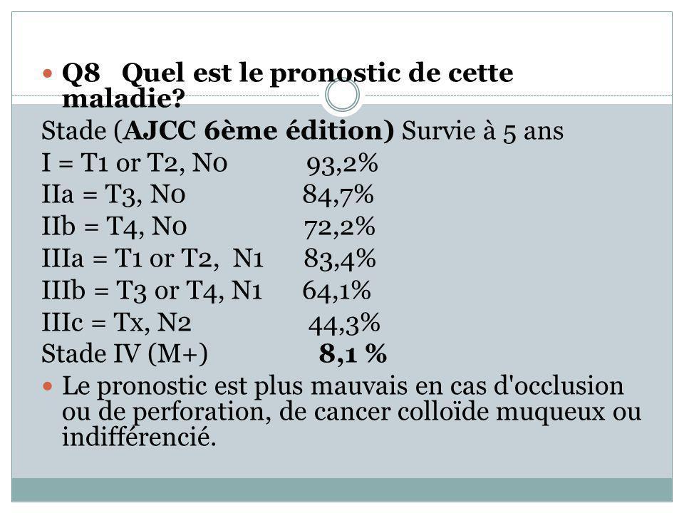 Q8 Quel est le pronostic de cette maladie? Stade (AJCC 6ème édition) Survie à 5 ans I = T1 or T2, N0 93,2% IIa = T3, N0 84,7% IIb = T4, N0 72,2% IIIa