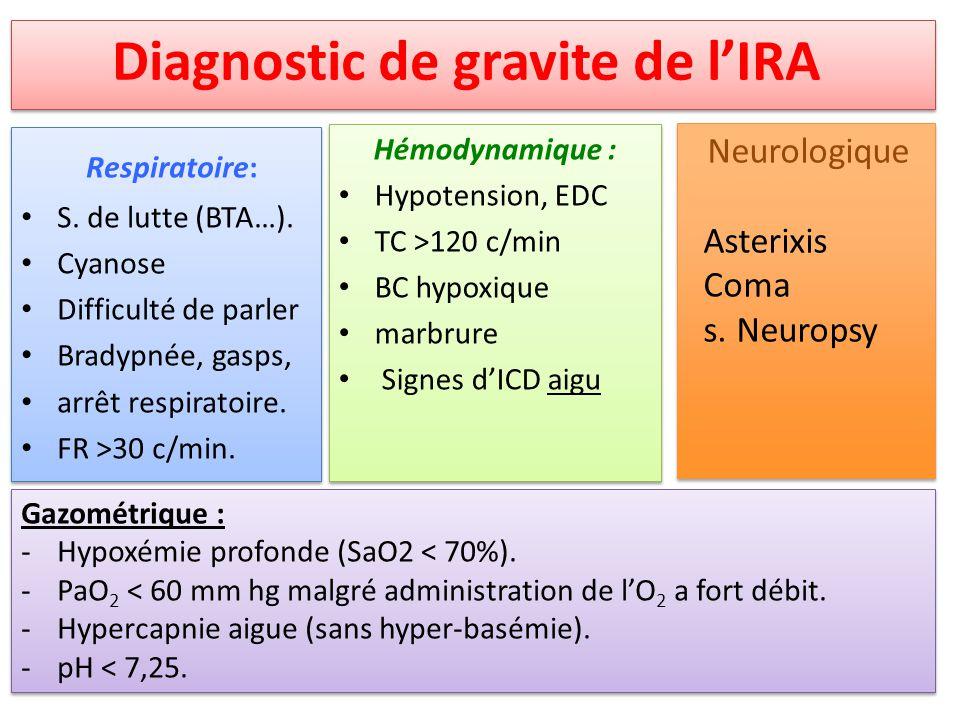 Respiratoire: S. de lutte (BTA…). Cyanose Difficulté de parler Bradypnée, gasps, arrêt respiratoire. FR >30 c/min. Respiratoire: S. de lutte (BTA…). C