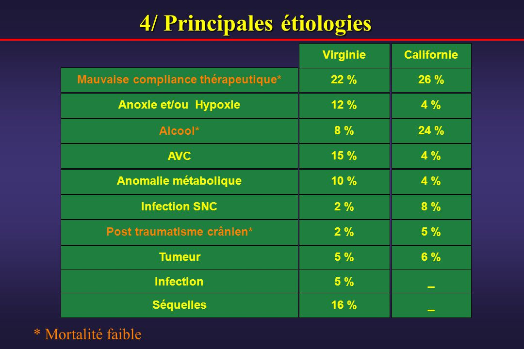 4/ Principales étiologies Mauvaise compliance thérapeutique* Anoxie et/ou Hypoxie Infection SNC Post traumatisme crânien* 22 % 12 % 2 % Virginie 26 %