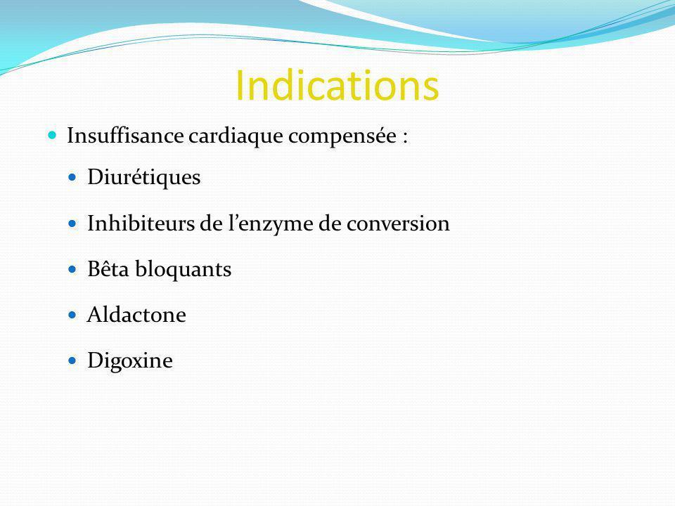 Indications Insuffisance cardiaque compensée : Diurétiques Inhibiteurs de lenzyme de conversion Bêta bloquants Aldactone Digoxine