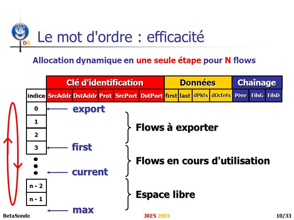 DRDRDRDR JRES 2003BetaSonde10/33 Le mot d ordre : efficacité Allocation dynamique en une seule étape pour N flows SrcAddr Clé d identification DstAddrProtSrcPortDstPortPèreFilsGFilsD Chaînage firstlastdPktsdOctets Données indice 0 1 n - 1 2 3 n - 2 Espace libre Flows en cours d utilisation Flows à exporter current first export max