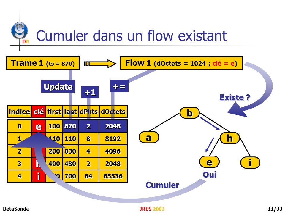 DRDRDRDR JRES 2003BetaSonde11/33 cléindicefirstlastdPkts e b a h i 0 1 2 3 4 100 110 200 400 600 100 110 830 480 700 1 8 4 2 64 1024 8192 4096 2048 65536 dOctets Cumuler dans un flow existant a b h i e Existe .