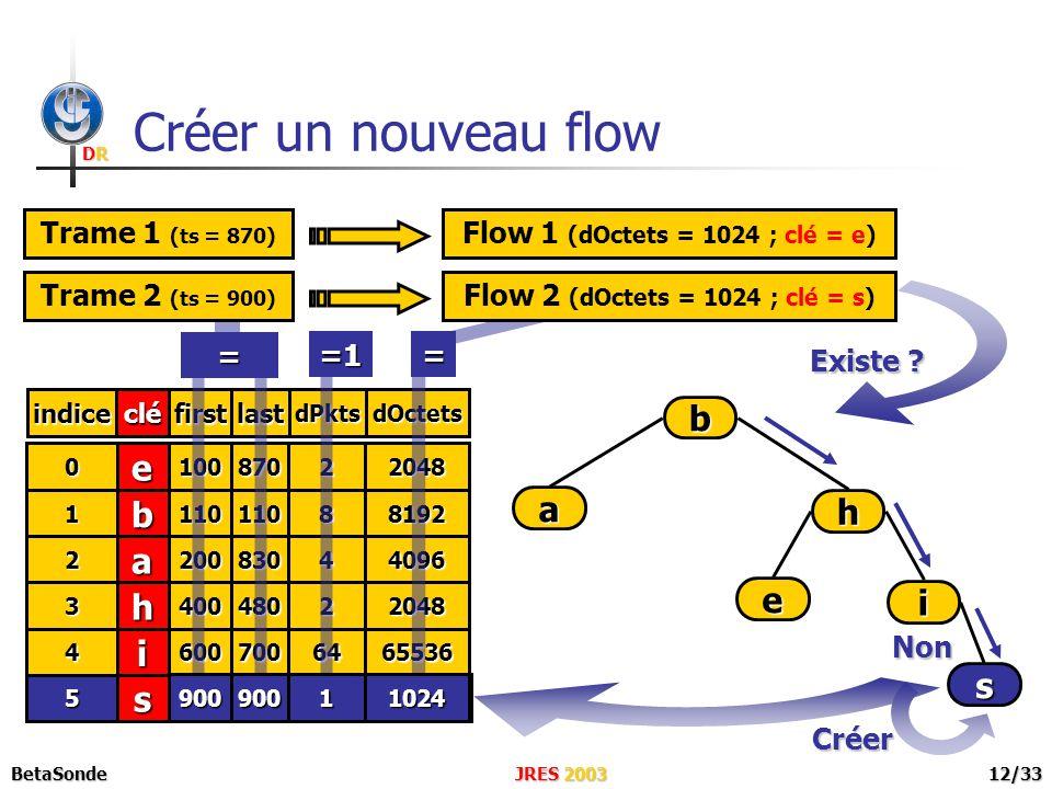 DRDRDRDR JRES 2003BetaSonde12/33 s5 Créer un nouveau flow s Trame 1 (ts = 870) Flow 1 (dOctets = 1024 ; clé = e) e b a h i clé 0 1 2 3 4 indice 100 110 200 400 600 first 870 110 830 480 700 last 2 8 4 2 64 dPkts 2048 8192 4096 2048 65536 dOctets Existe .
