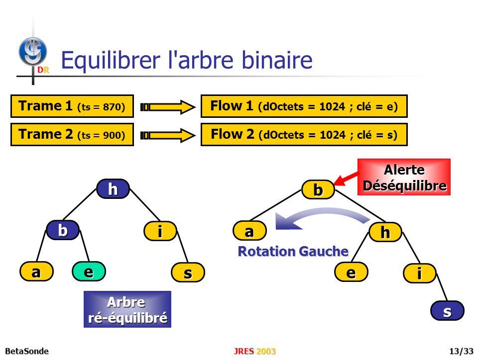 DRDRDRDR JRES 2003BetaSonde13/33 Equilibrer l arbre binaire Trame 1 (ts = 870) Flow 1 (dOctets = 1024 ; clé = e) Trame 2 (ts = 900) Flow 2 (dOctets = 1024 ; clé = s) Rotation Gauche e i s h b a AlerteDéséquilibreArbreré-équilibré a b h i e s
