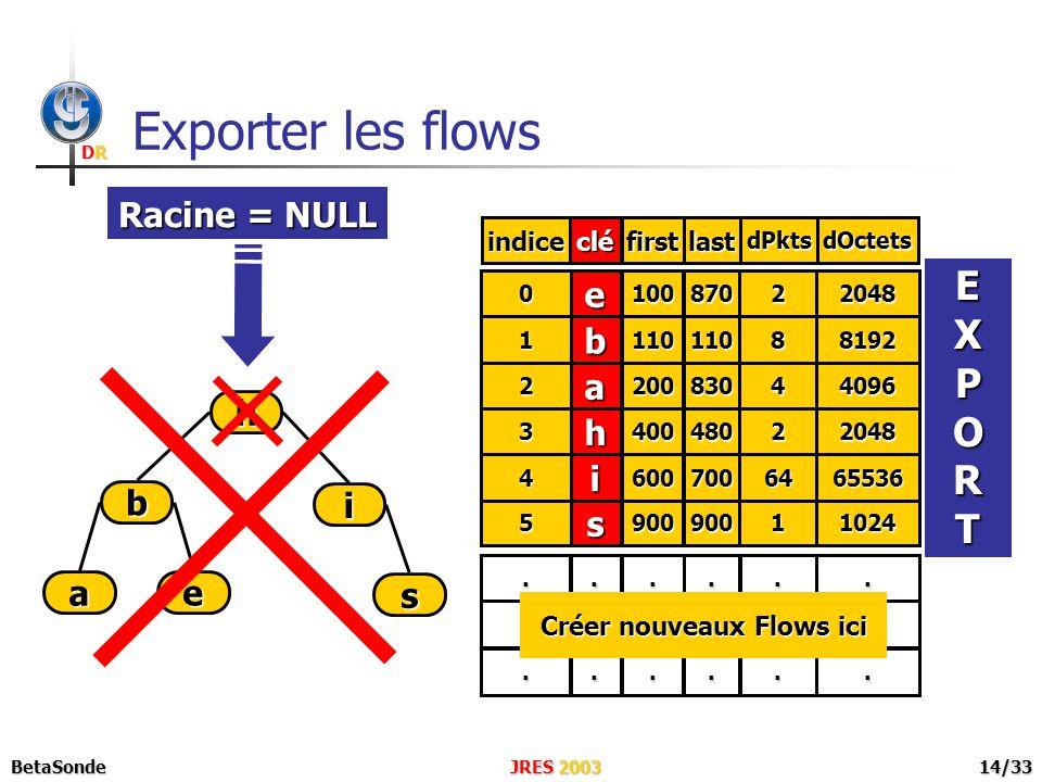 DRDRDRDR JRES 2003BetaSonde14/33 Exporter les flows e i s h b a s590090011024 e b a h i clé 0 1 2 3 4 indice 100 110 200 400 600 first 870 110 830 480 700 last 2 8 4 2 64 dPkts 2048 8192 4096 2048 65536 dOctets Racine = NULL EXPORT..................