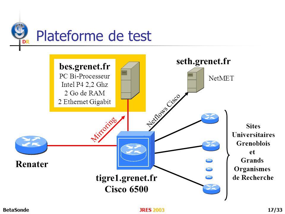 DRDRDRDR JRES 2003BetaSonde17/33 bes.grenet.fr PC Bi-Processeur Intel P4 2,2 Ghz 2 Go de RAM 2 Ethernet Gigabit Plateforme de test NetMET seth.grenet.fr Netflows Cisco Sites Universitaires Grenoblois et Grands Organismes de Recherche tigre1.grenet.fr Cisco 6500 Renater Mirroring
