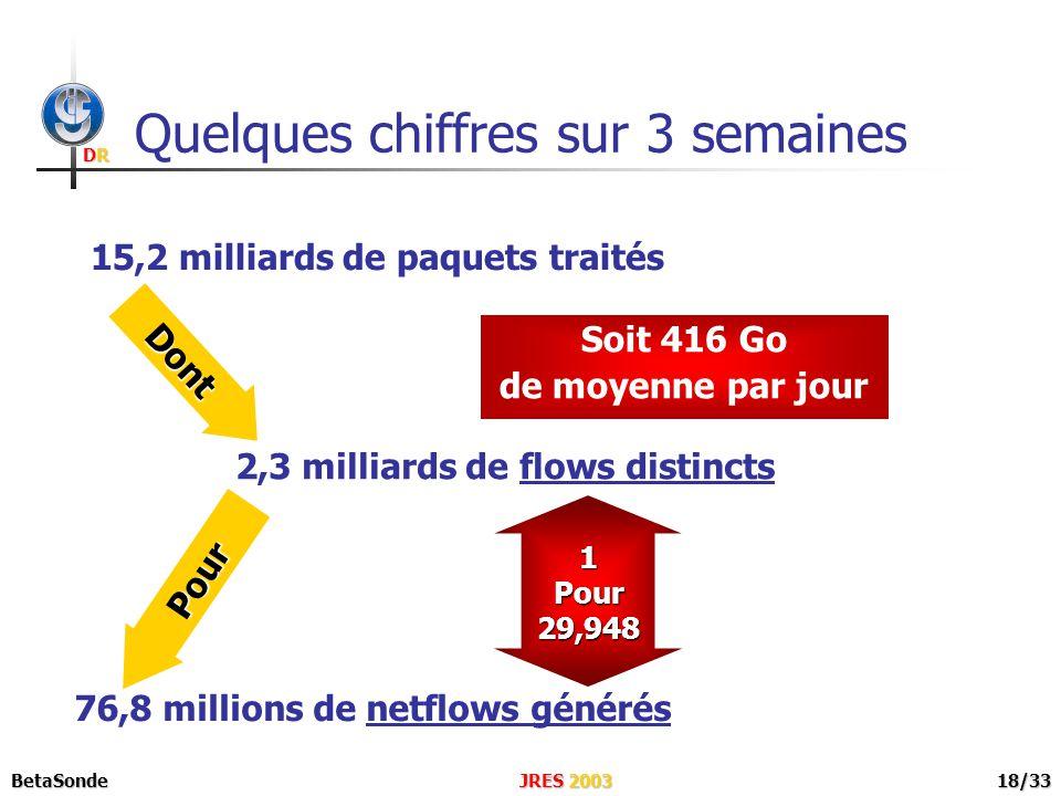 DRDRDRDR JRES 2003BetaSonde18/33 Quelques chiffres sur 3 semaines 76,8 millions de netflows générés 15,2 milliards de paquets traités 2,3 milliards de flows distincts Soit 416 Go de moyenne par jour Dont Pour 1Pour29,948