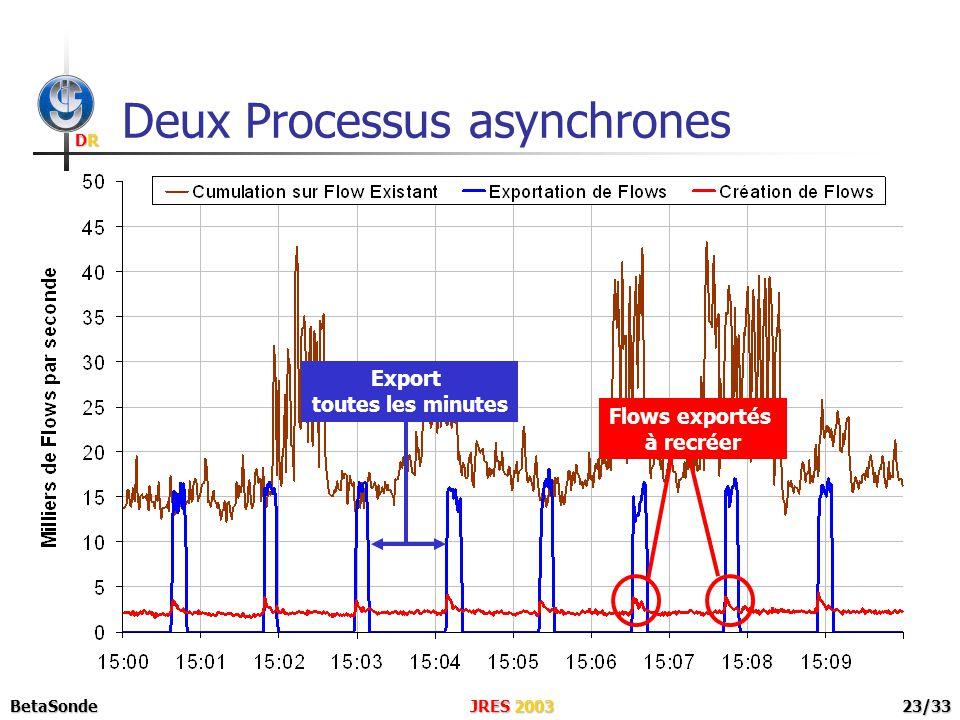 DRDRDRDR JRES 2003BetaSonde23/33 Deux Processus asynchrones Export toutes les minutes Flows exportés à recréer