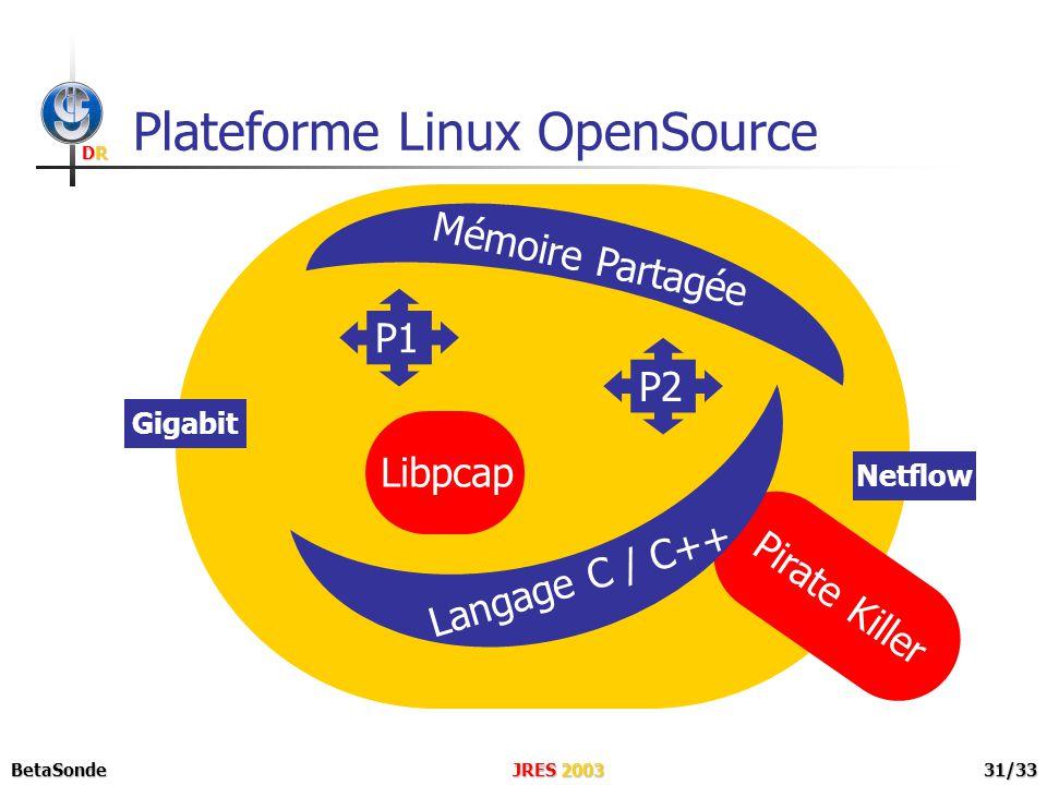 DRDRDRDR JRES 2003BetaSonde31/33 Plateforme Linux OpenSource P1P2 Gigabit Libpcap Mémoire Partagée Netflow Pirate Killer Langage C / C++