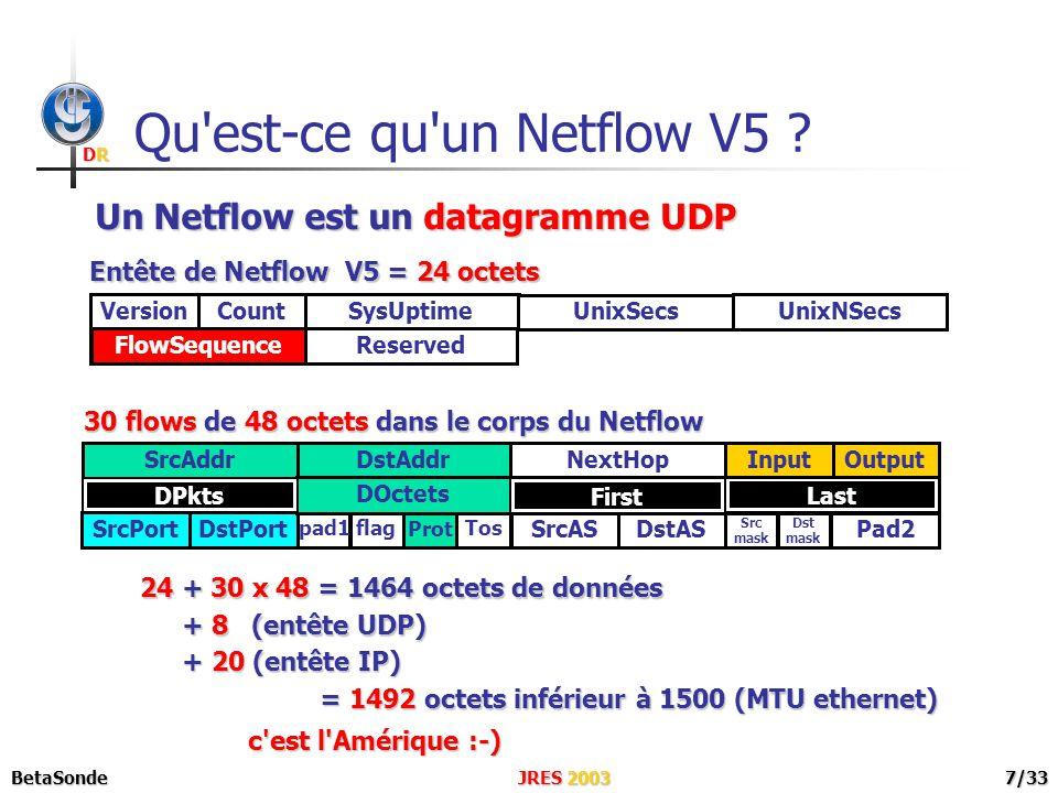 DRDRDRDR JRES 2003BetaSonde8/33 Octobre 2002 Mars 2003 Juillet 2003 Octobre 2003 Août 2003 Du concept à la Version beta Début du projet Version 0 dans le guidon .