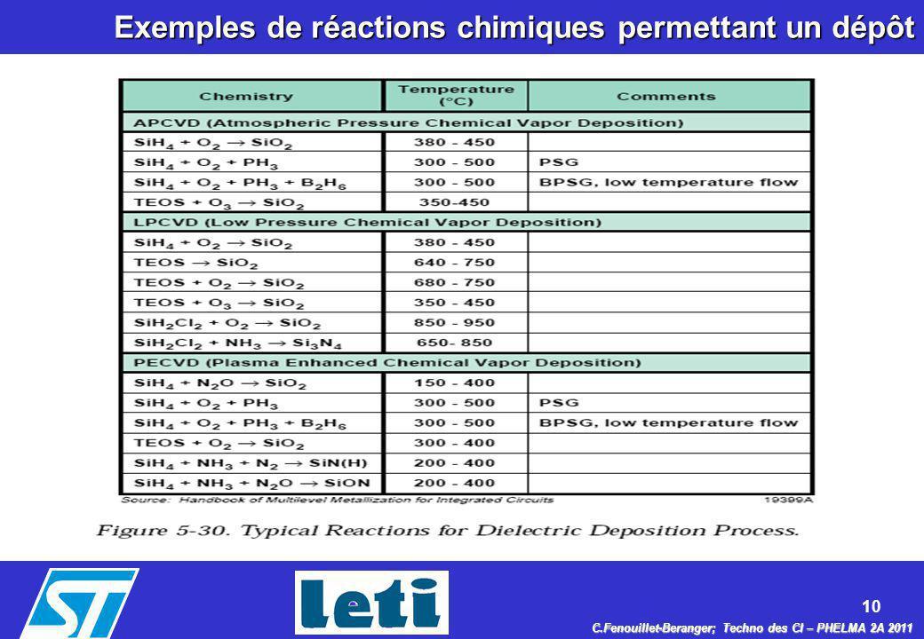 10 C.Fenouillet-Beranger; Techno des CI – PHELMA 2A 2011 Exemples de réactions chimiques permettant un dépôt