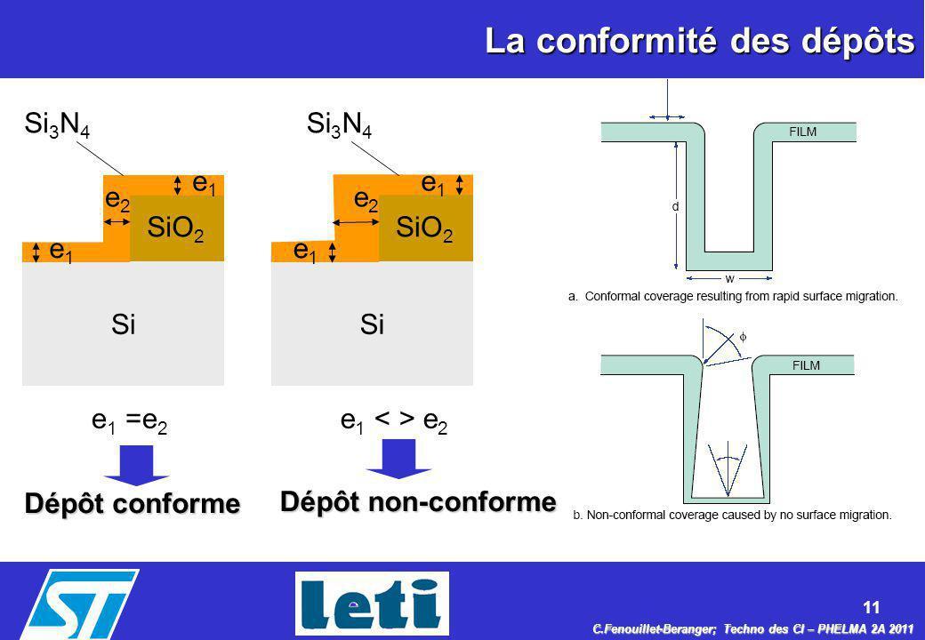 11 C.Fenouillet-Beranger; Techno des CI – PHELMA 2A 2011 La conformité des dépôts Si SiO 2 Si SiO 2 e1e1 e2e2 e1e1 e1e1 e2e2 e1e1 e 1 =e 2 e 1 e 2 Si