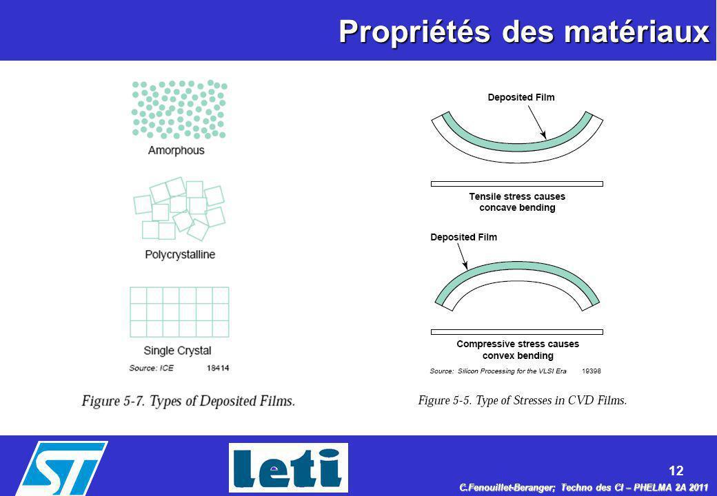 12 C.Fenouillet-Beranger; Techno des CI – PHELMA 2A 2011 Propriétés des matériaux