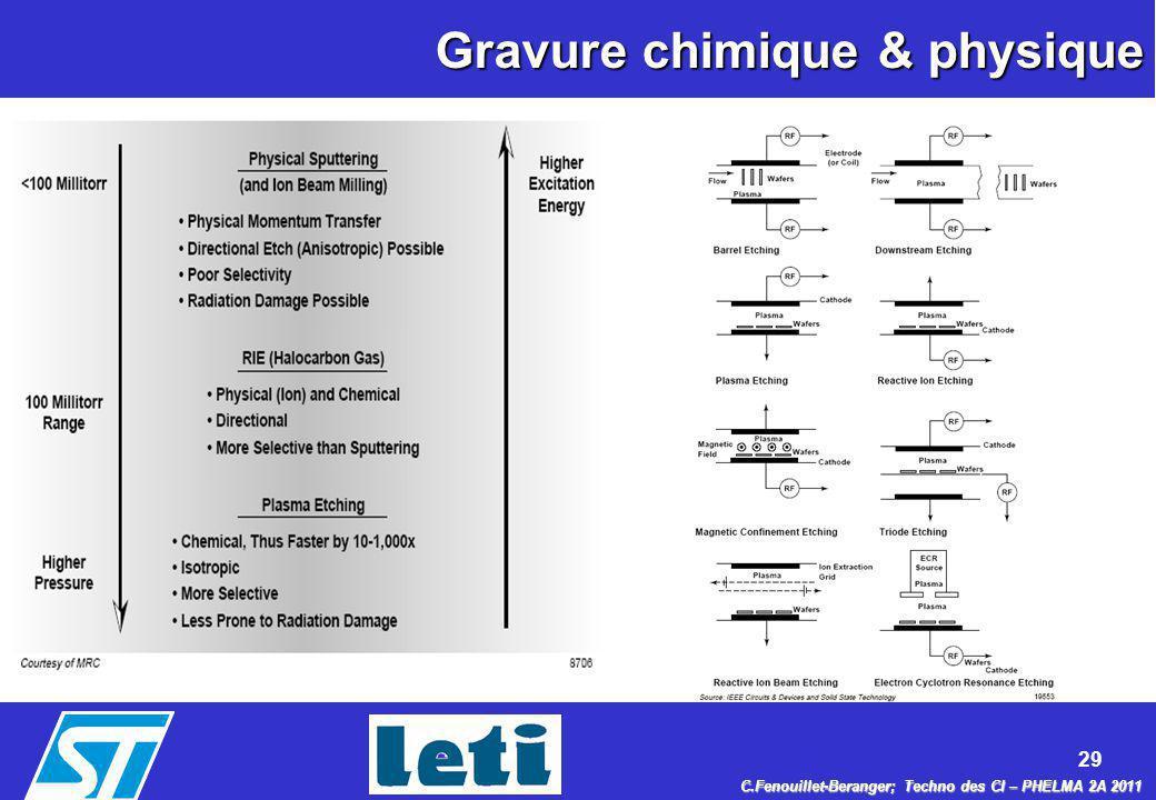 29 C.Fenouillet-Beranger; Techno des CI – PHELMA 2A 2011 Gravure chimique & physique