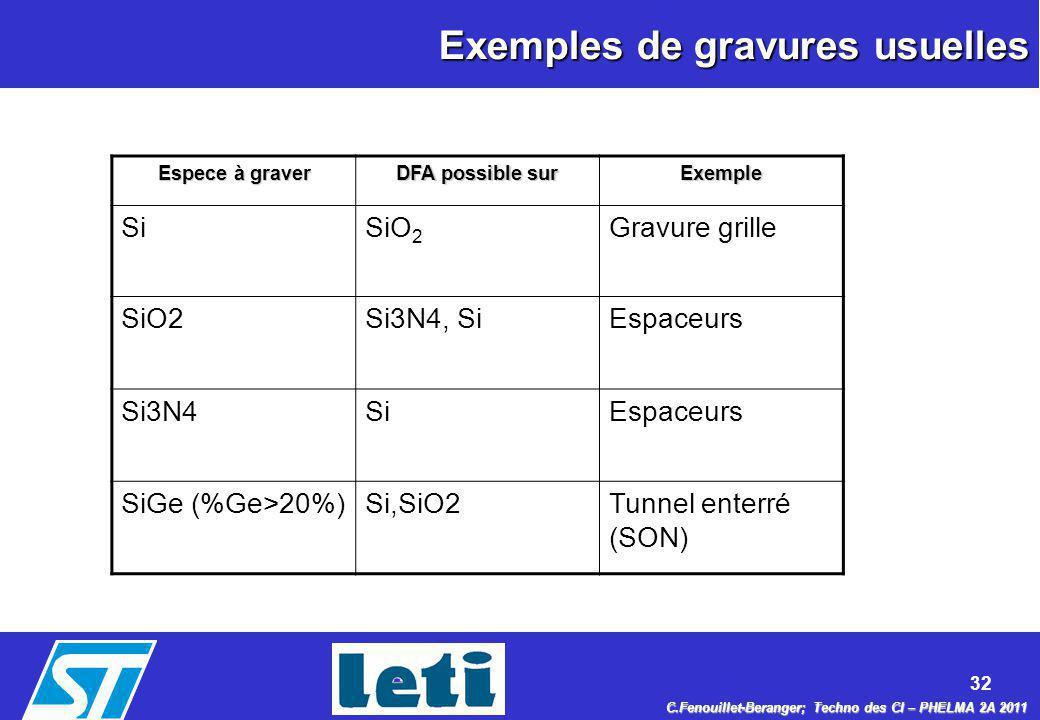 32 C.Fenouillet-Beranger; Techno des CI – PHELMA 2A 2011 Exemples de gravures usuelles Espece à graver DFA possible sur Exemple SiSiO 2 Gravure grille
